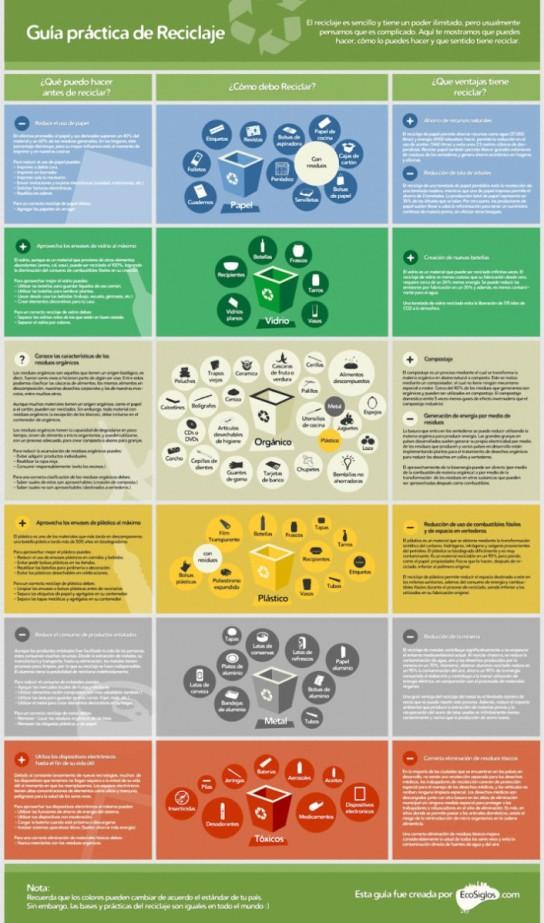 Guía Práctica del Reciclaje